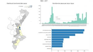 Atacs catalanòfobs i antivalencianistes al País Valencià des dels anys '60 fins l'actualitat